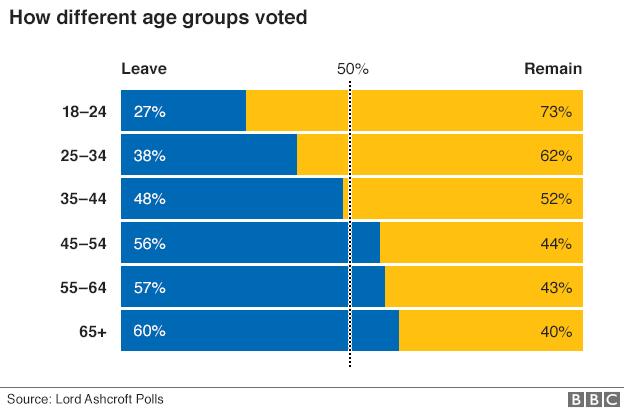 age-vote-bbc